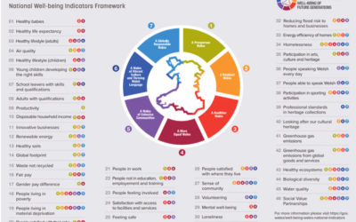 Measuring a Wellbeing Economy in Wales